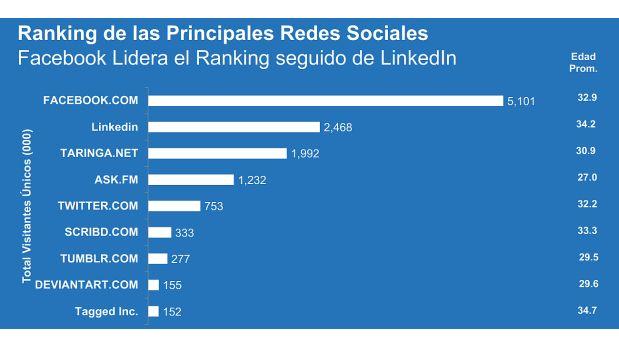 ranking redes sociales peru