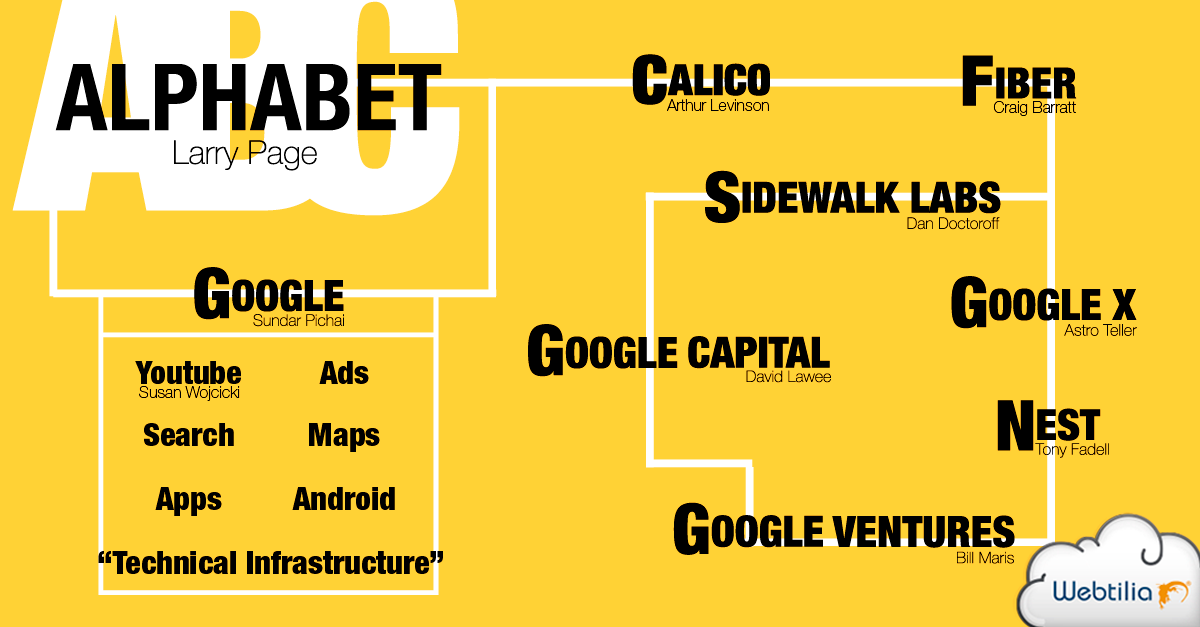 alphabet-la-nueva-estructura-corporativa-de-google