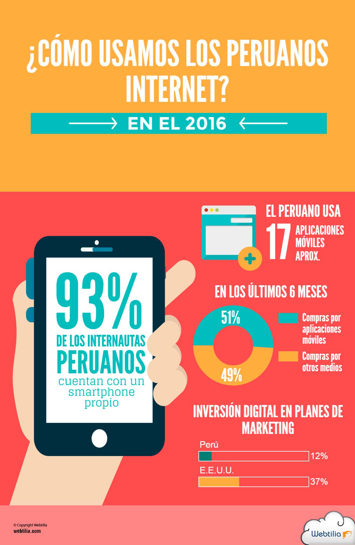 infografia uso internet peru