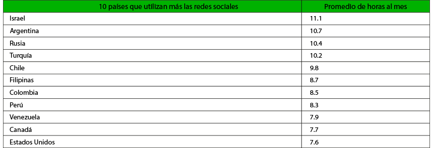 polularidad-redes-sociales-latinoamerica.jpg